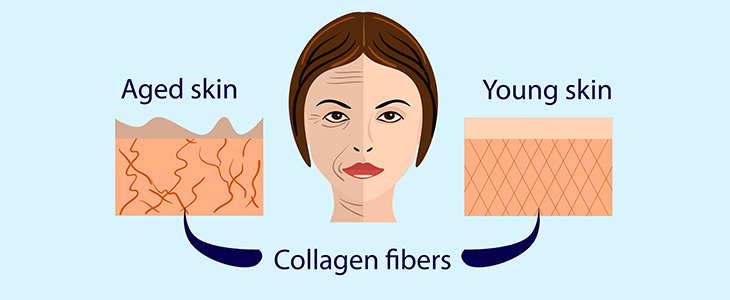 how it affects the skin